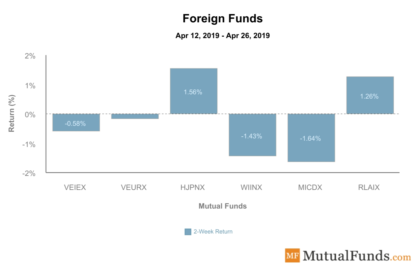 Foreign Funds Performance April 30