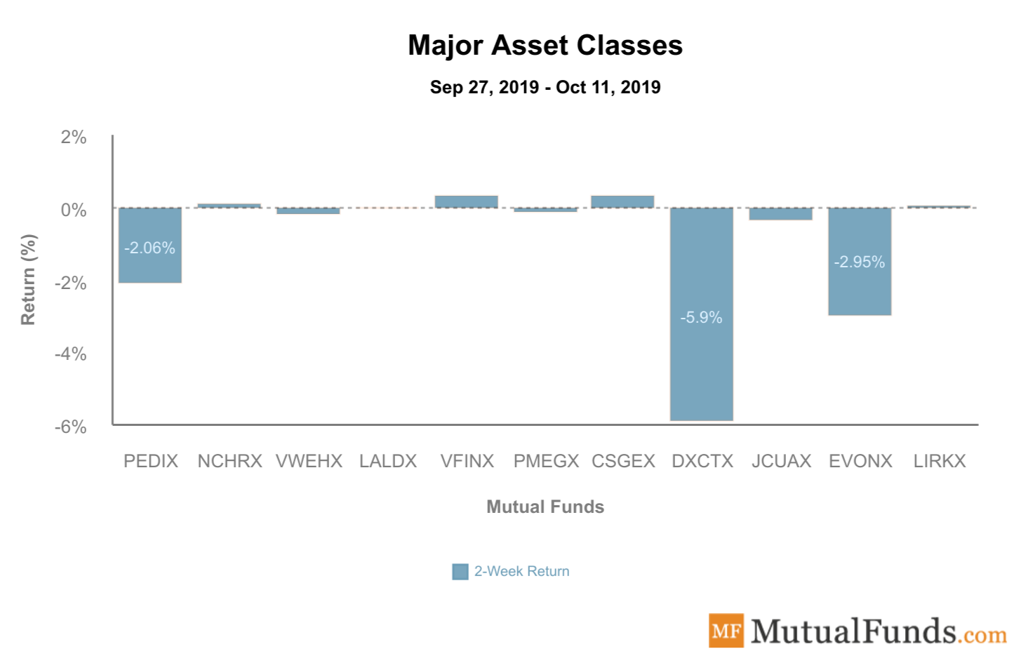 Major Asset Classes Performance - Oct 15, 2019