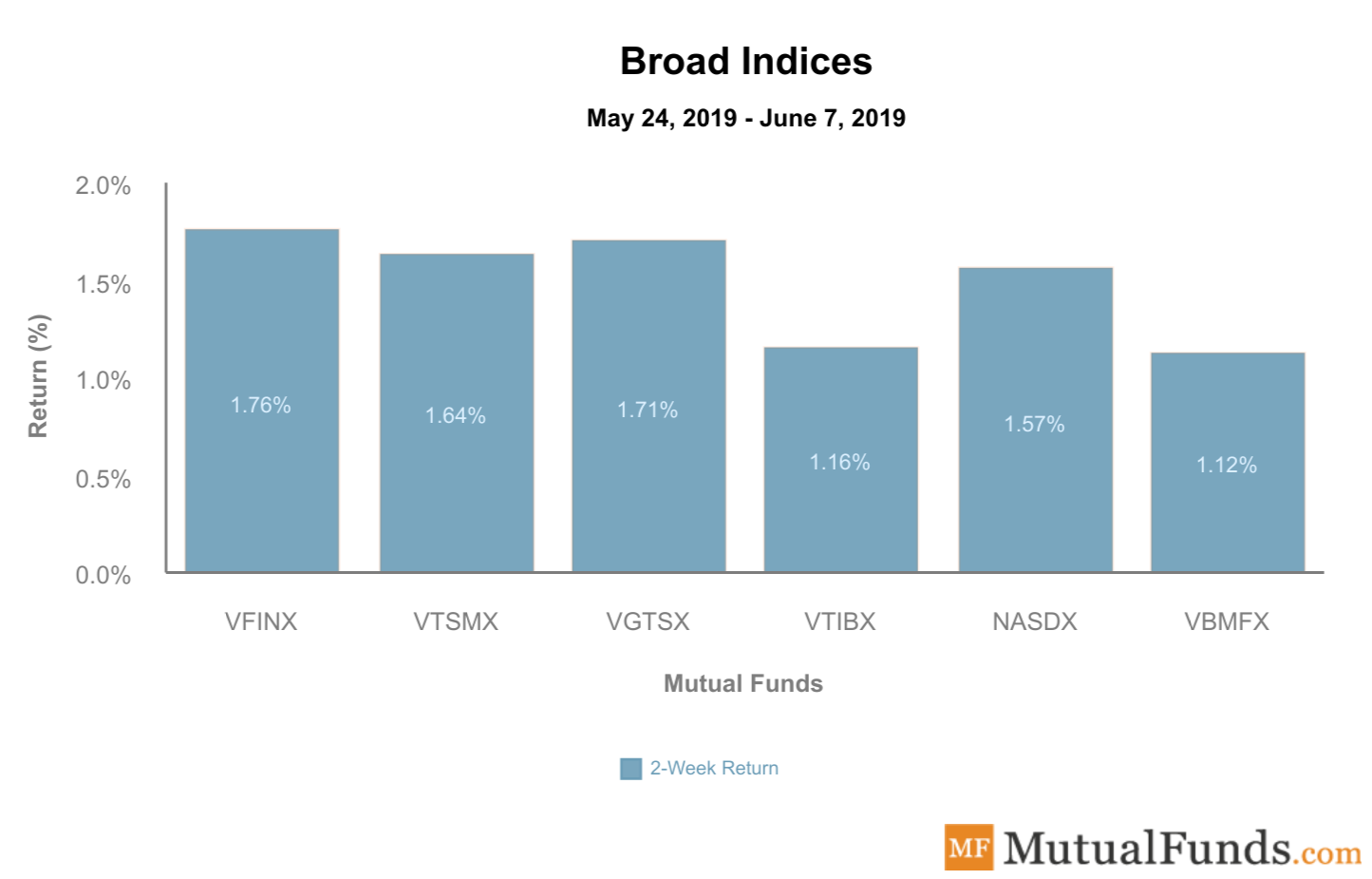 Broad indices