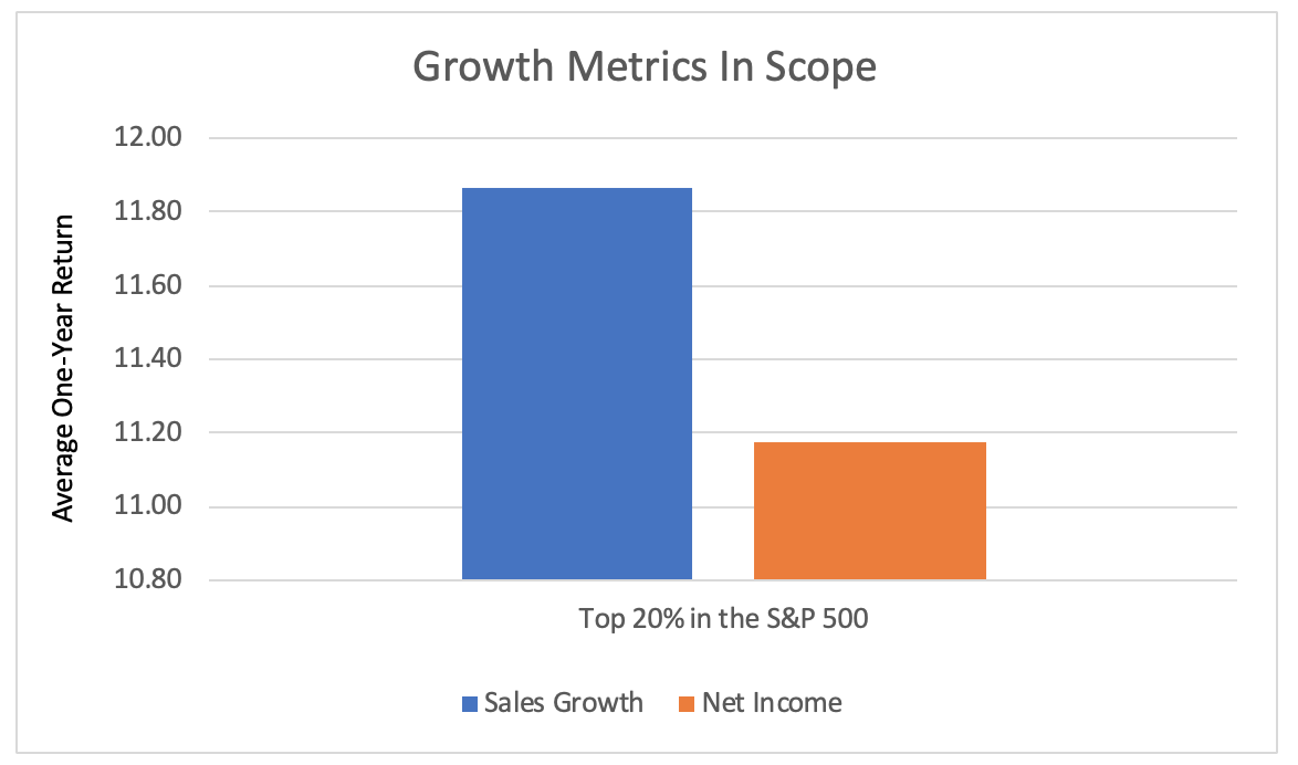 Growth Metrics in Scope