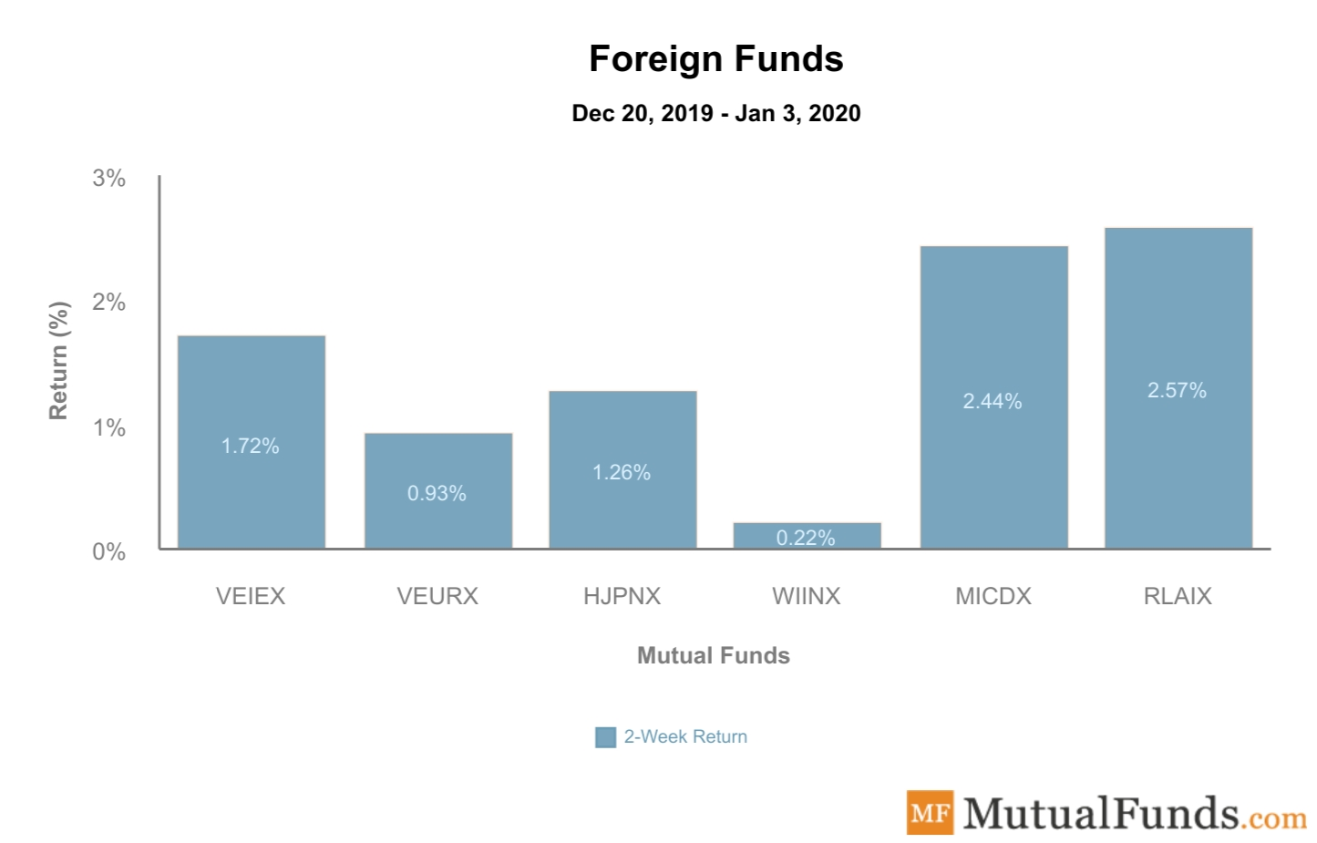 Foreign Funds Performance Jan 7, 2020