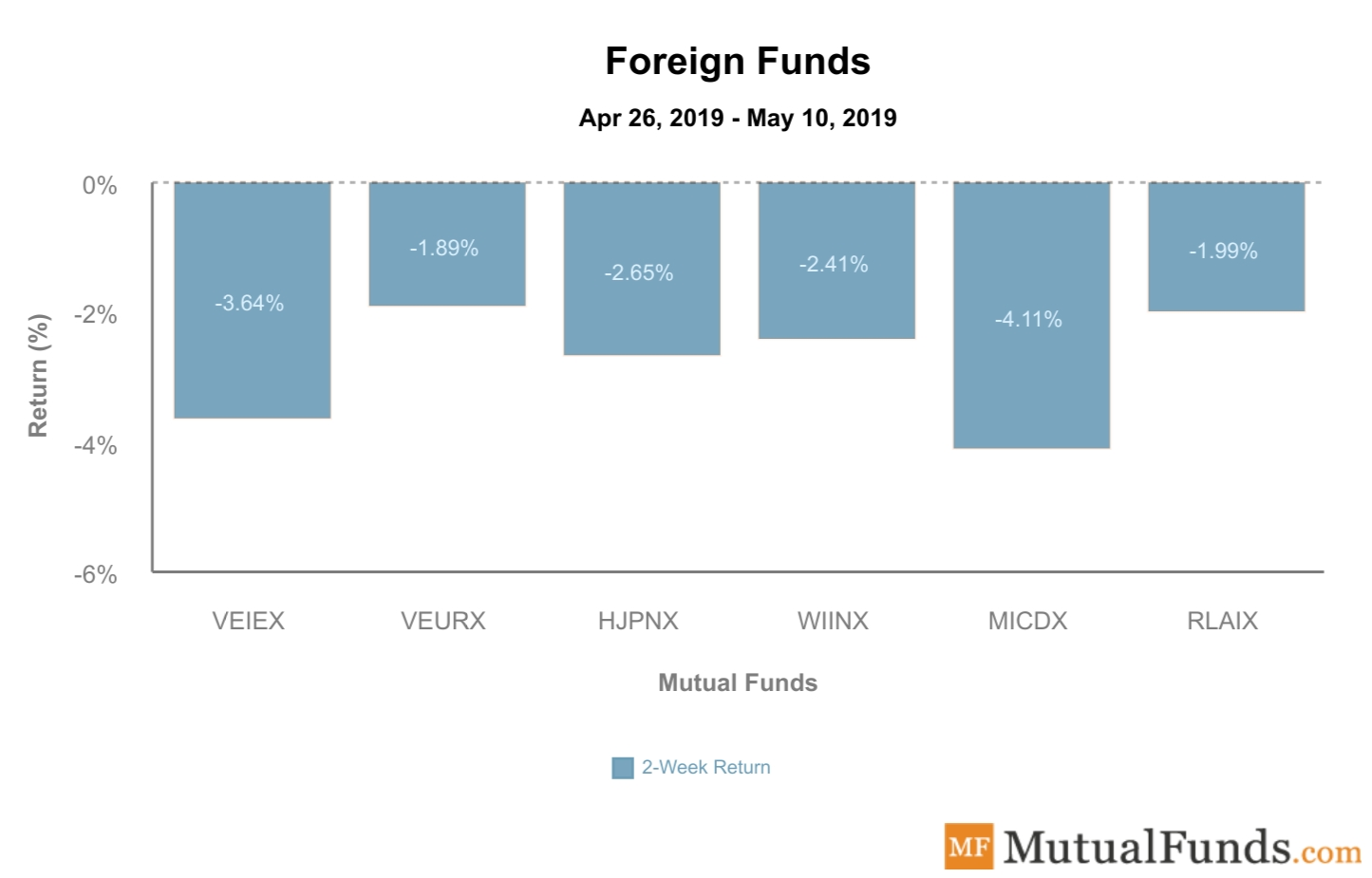 Foreign Funds Performance May 14