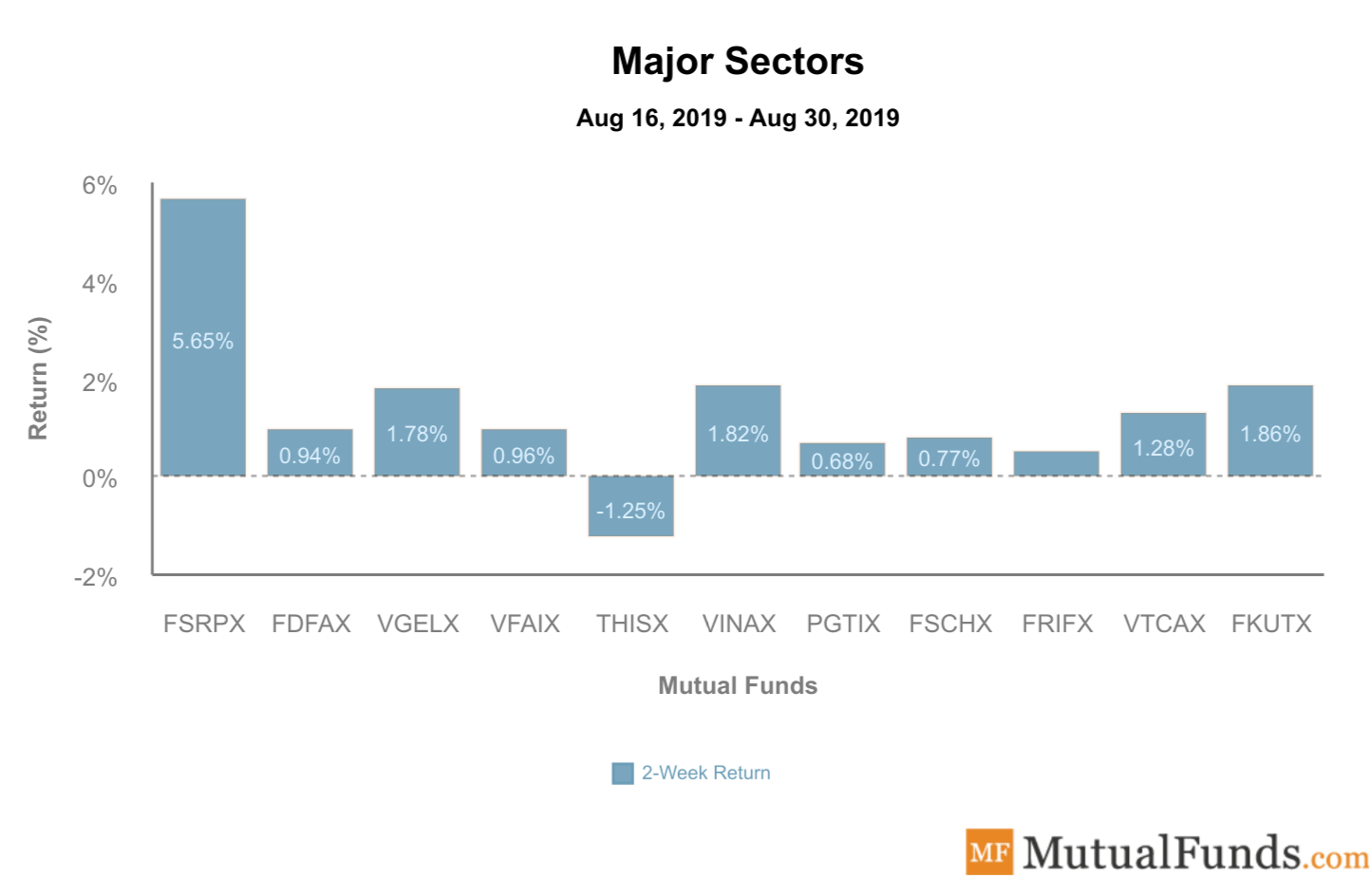 Major Sectors Sep 3 2019