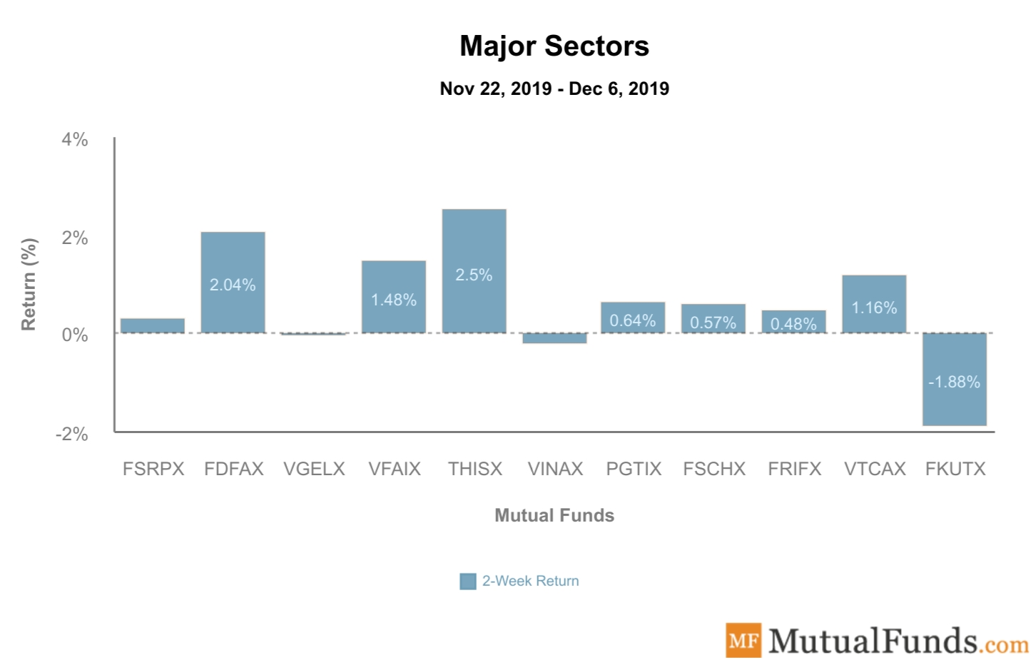 Major Sectors Performance Dec 10, 2019