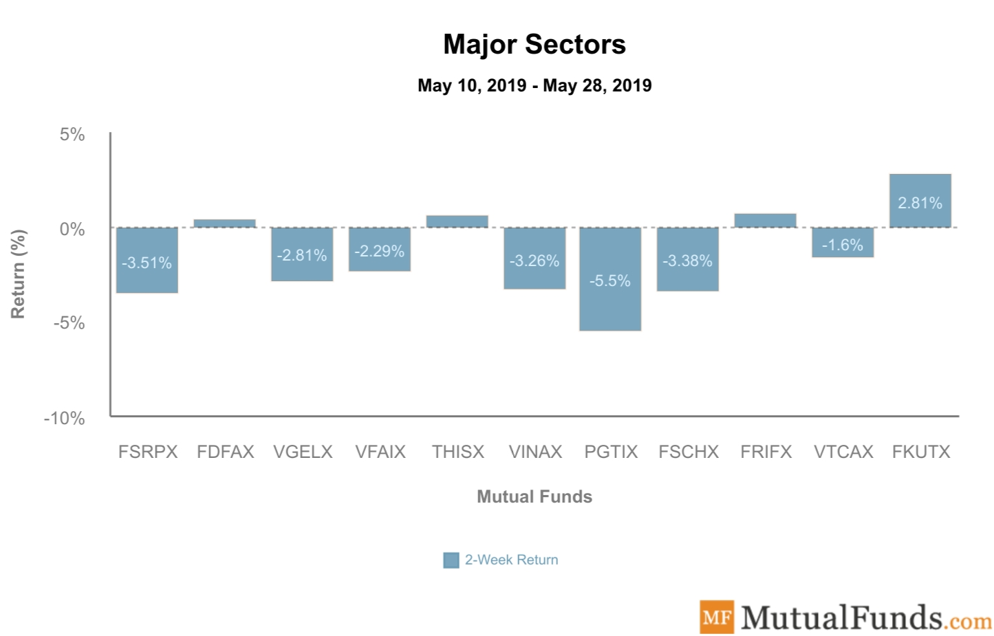 Major Sectors performance - May 29, 2019