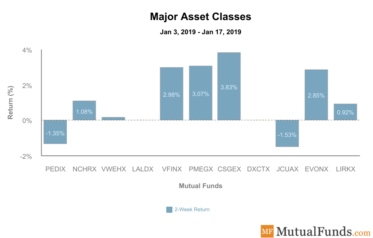 Major Asset Classes Performance Jan 21, 2020