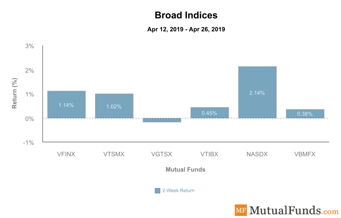 Broad Indices Performance April 30
