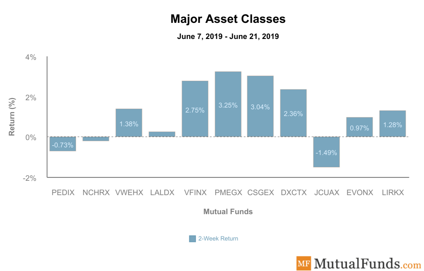 Major Asset Classes June 25 2019