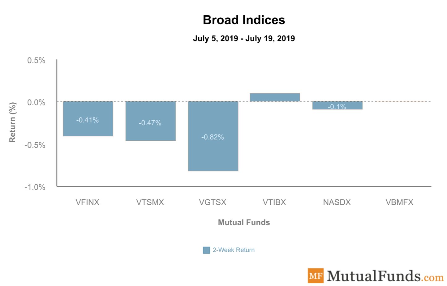 broad indices july 23 2019