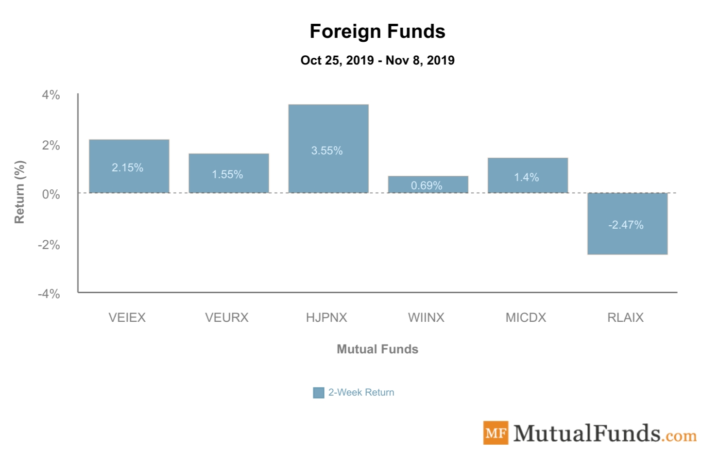Foreign Funds Performance Nov 2019