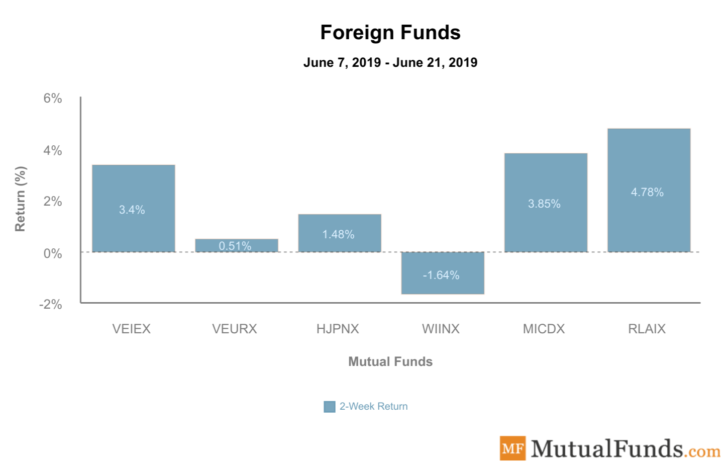 Foreign Funds June 25 2019