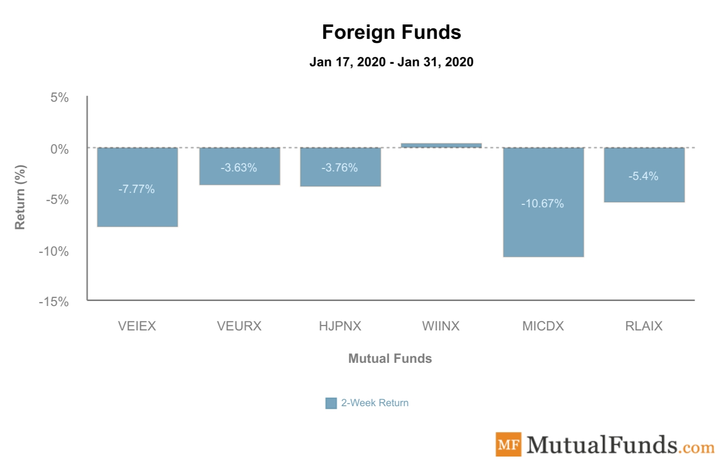 Foreign Funds Performance February 4, 2020