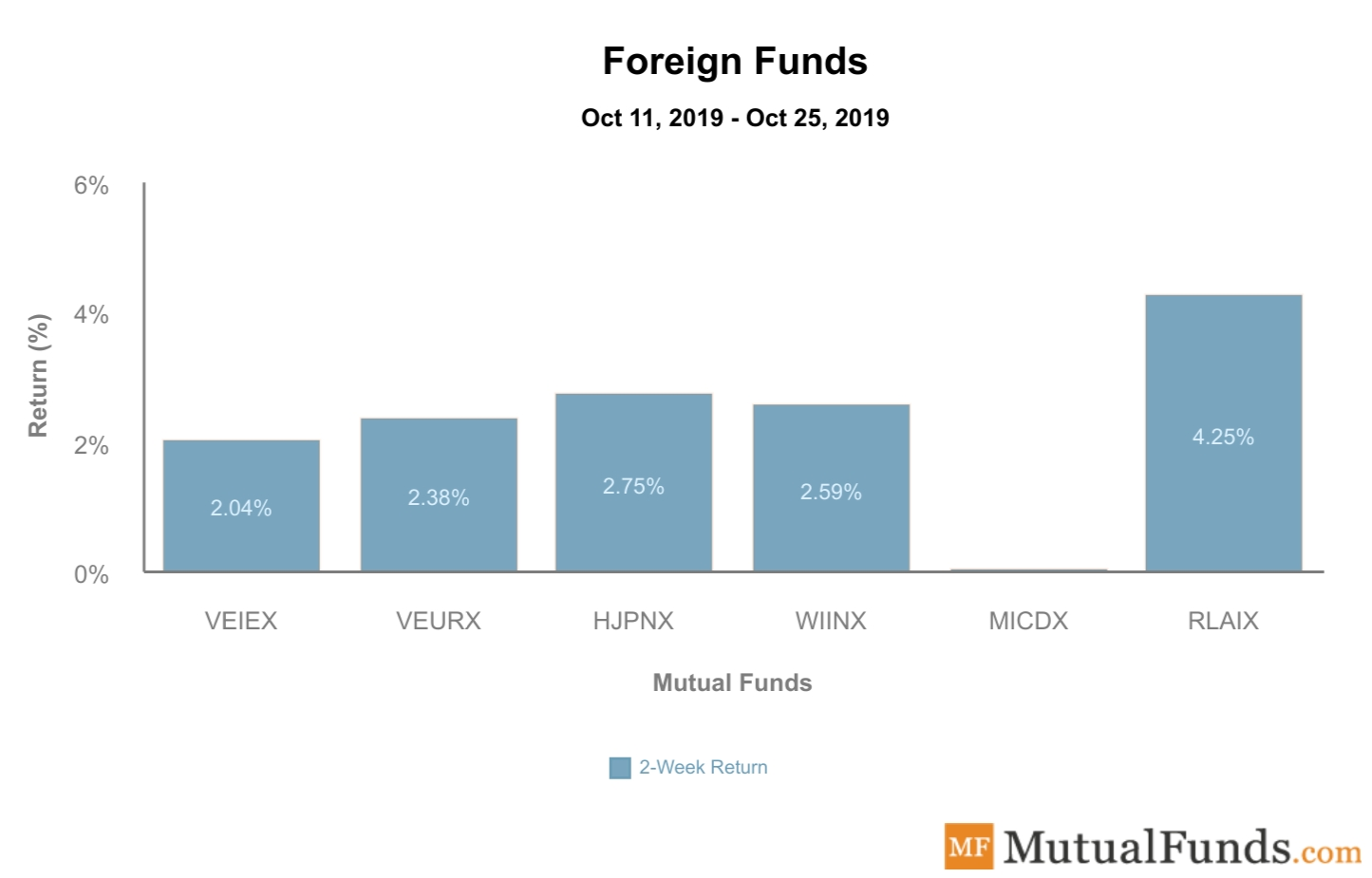 Foreign Funds Performance Oct 29, 2019