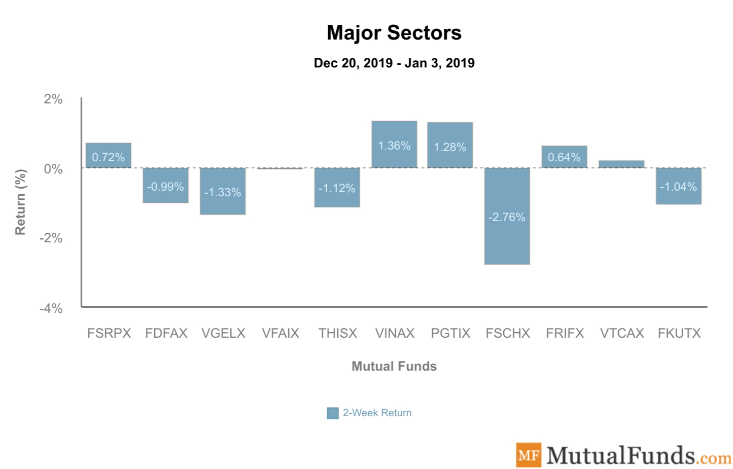 Major Sectors Performance Jan 7, 2020
