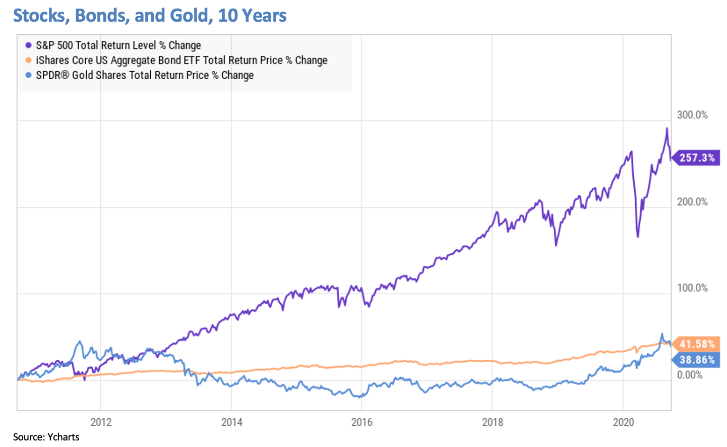 Stocks, Bonds and Gold 10Y