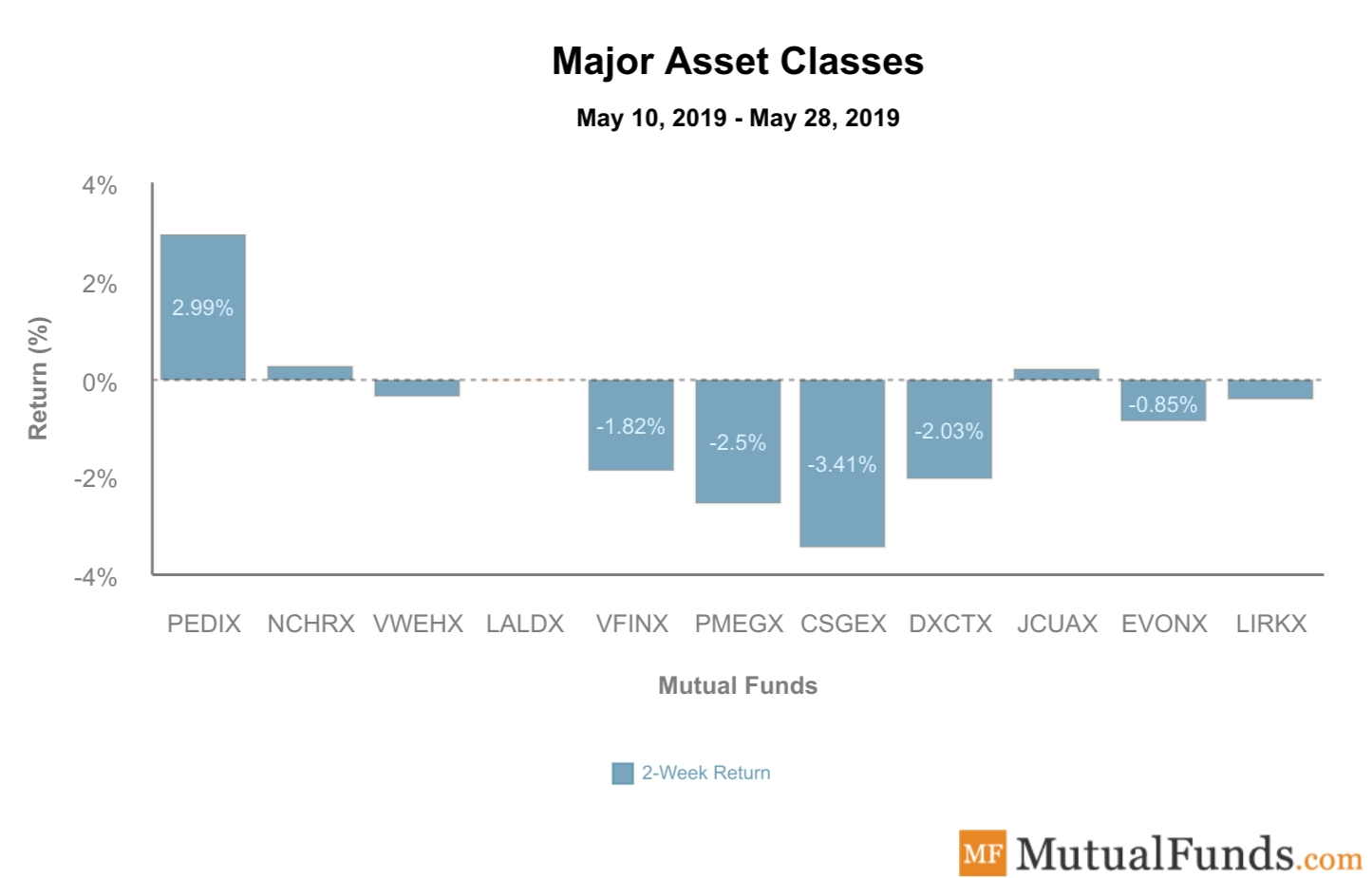 Major Asset Classes performance - May 28, 2019