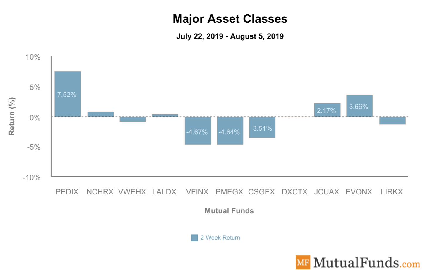 Major Asset Classes August 6 2019