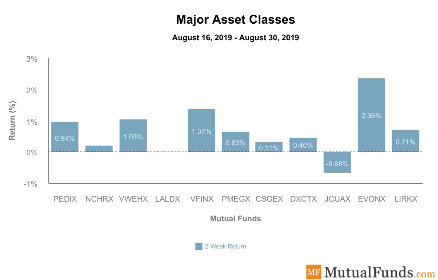 Major Asset Classes Sep 3 2019