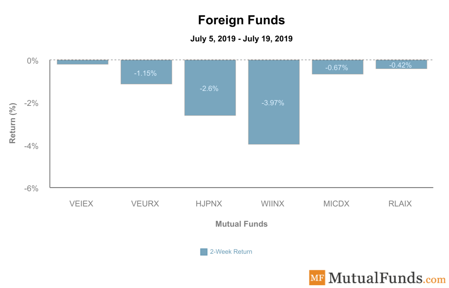 foreign funds july 23 2019