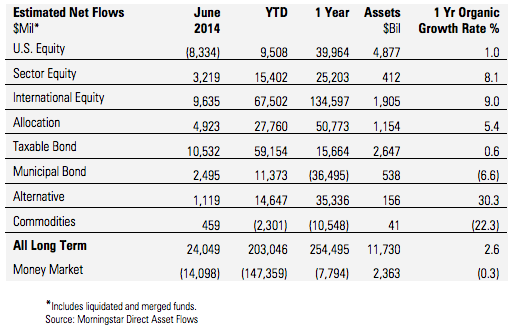 morningstar mutual fund flows