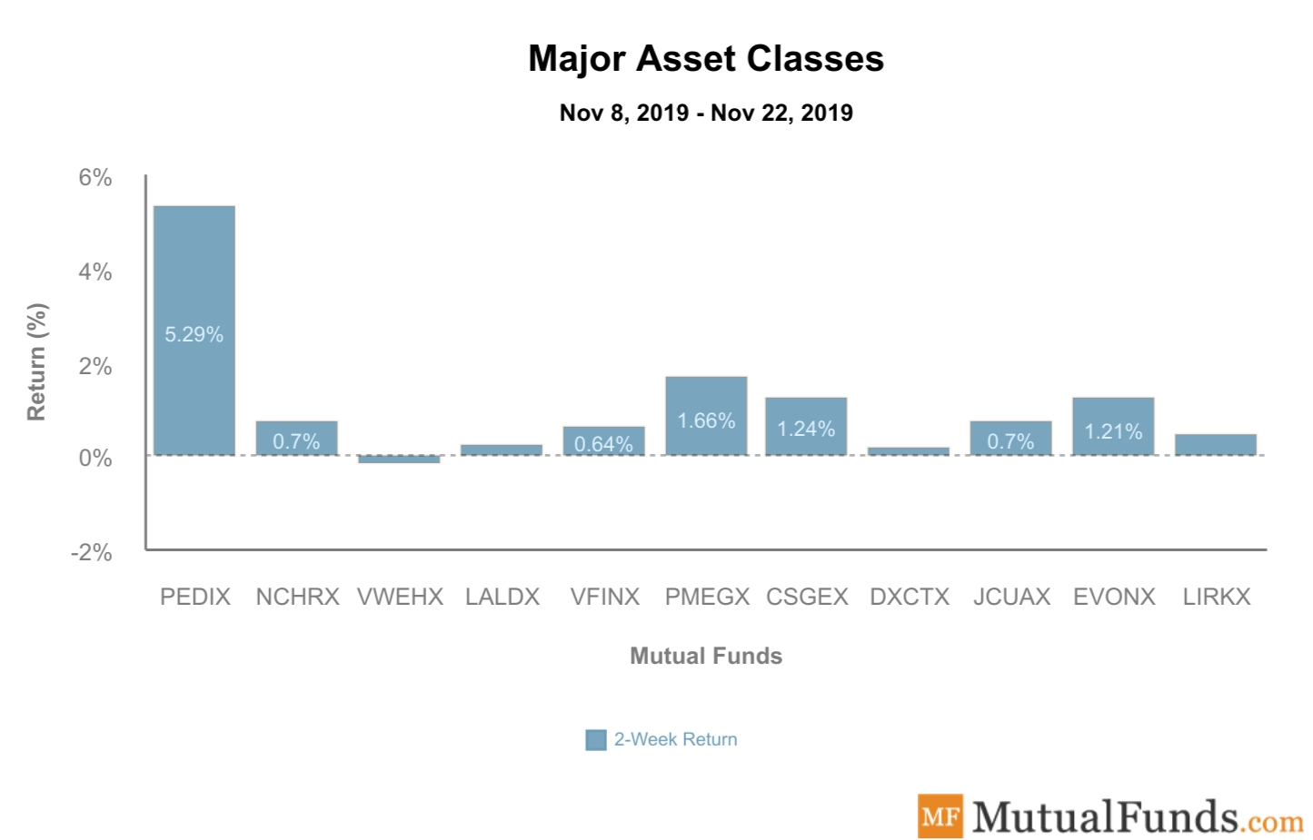 Major Asset Classes Performance Nov 26, 2019