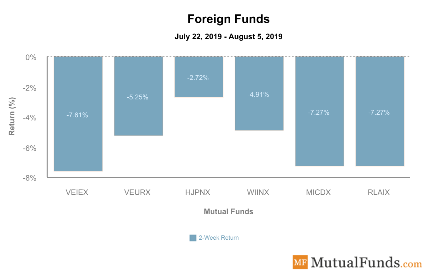 Foreign Funds August 9 2019