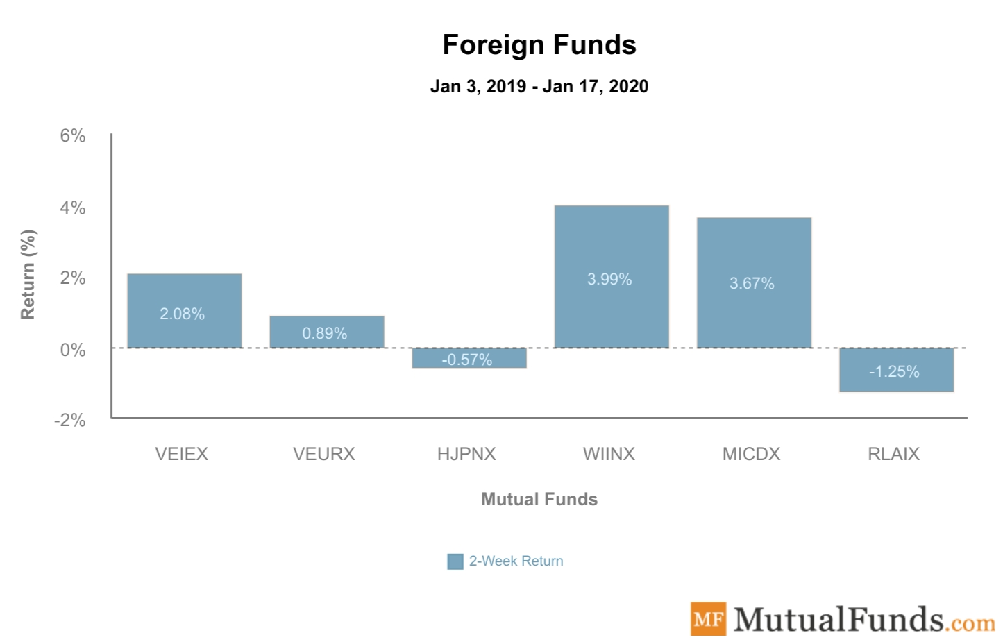 Foreign Funds Performance Jan 21, 2020