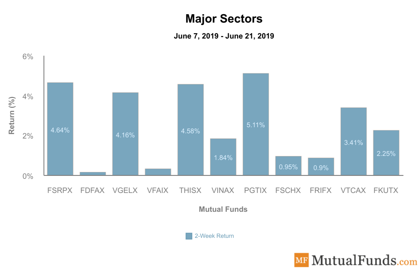 Major Sectors Performance June 25, 2019