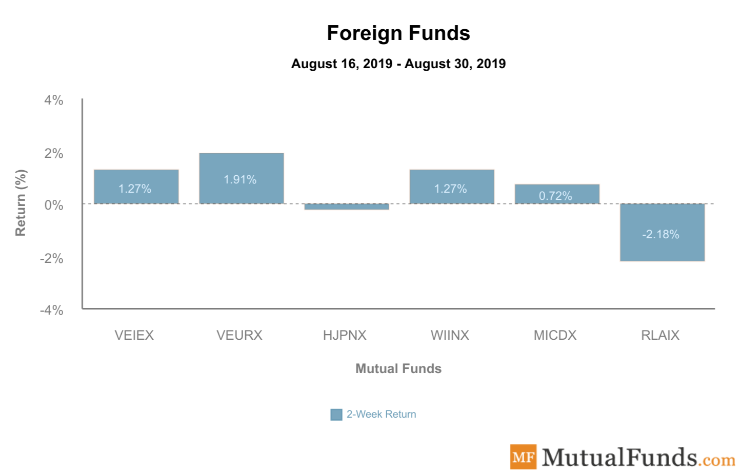 Foreign Funds Sep 3 2019