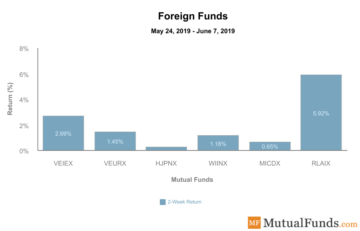 Foreign funds