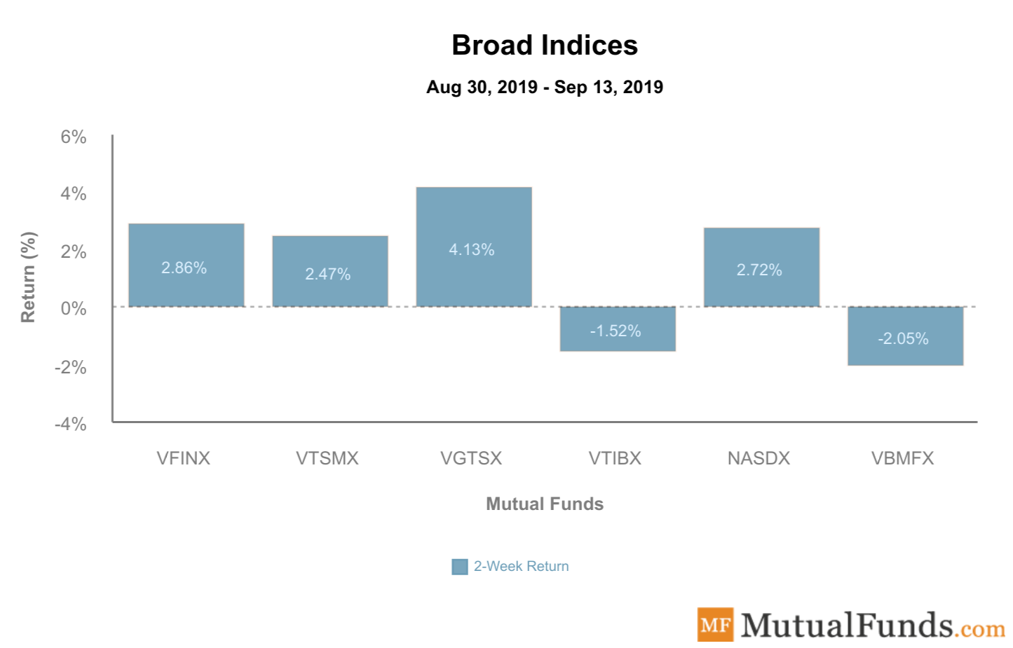 Broad Indices September 13 2019