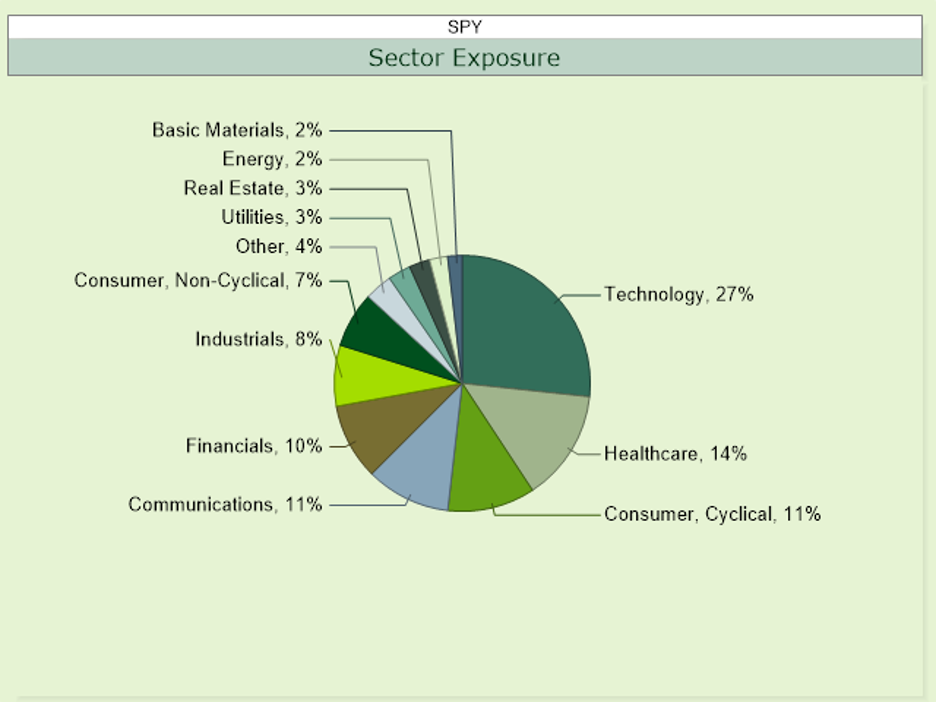 Graph Sector Make up