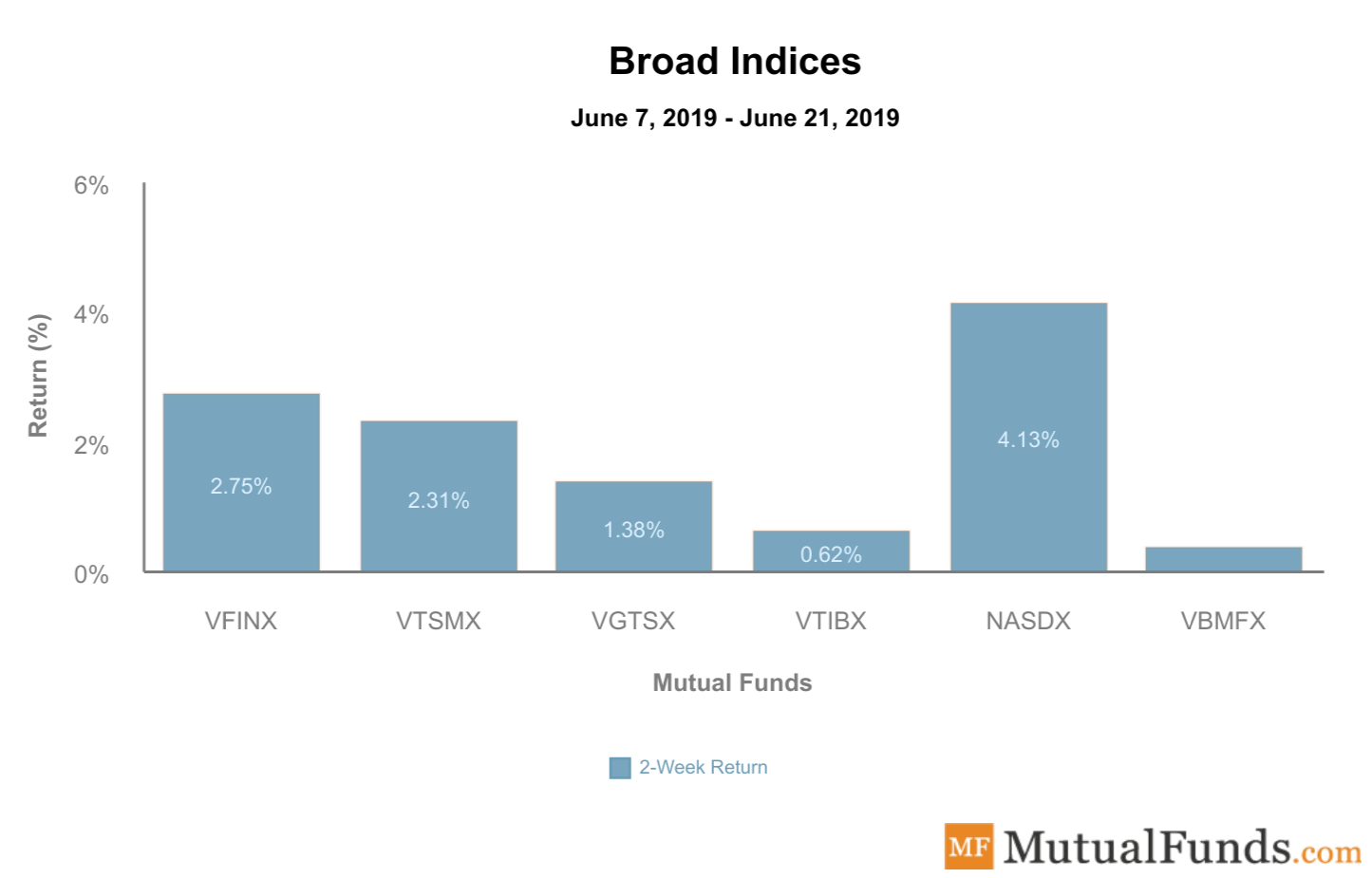Broad Indices Performance June 25, 2019