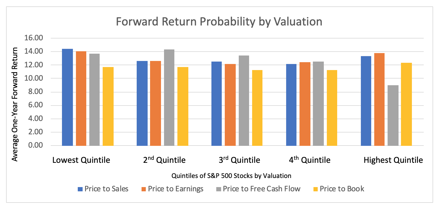 Forward Return Probability by Valuation Graph