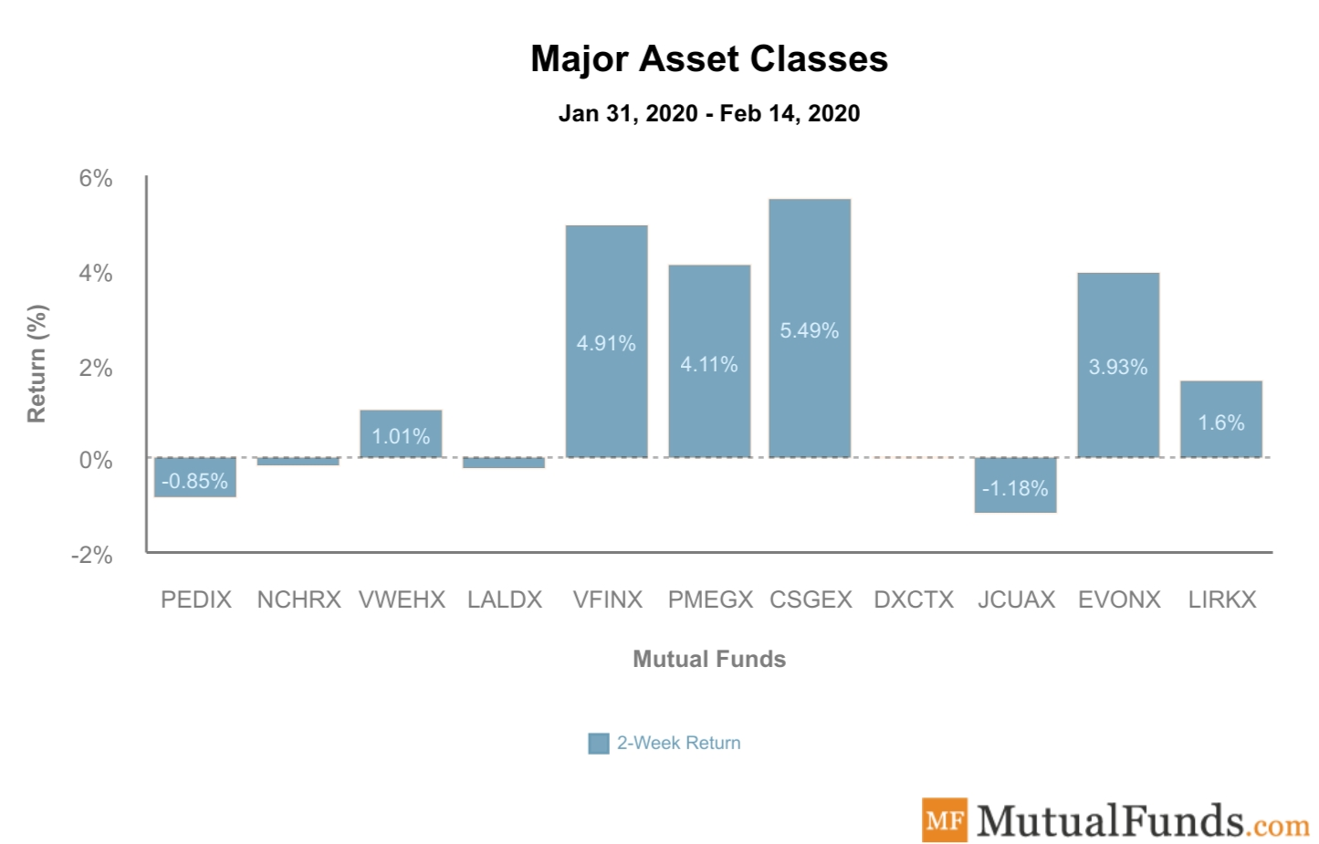 Major Asset Classes Performance Feb 18, 2020