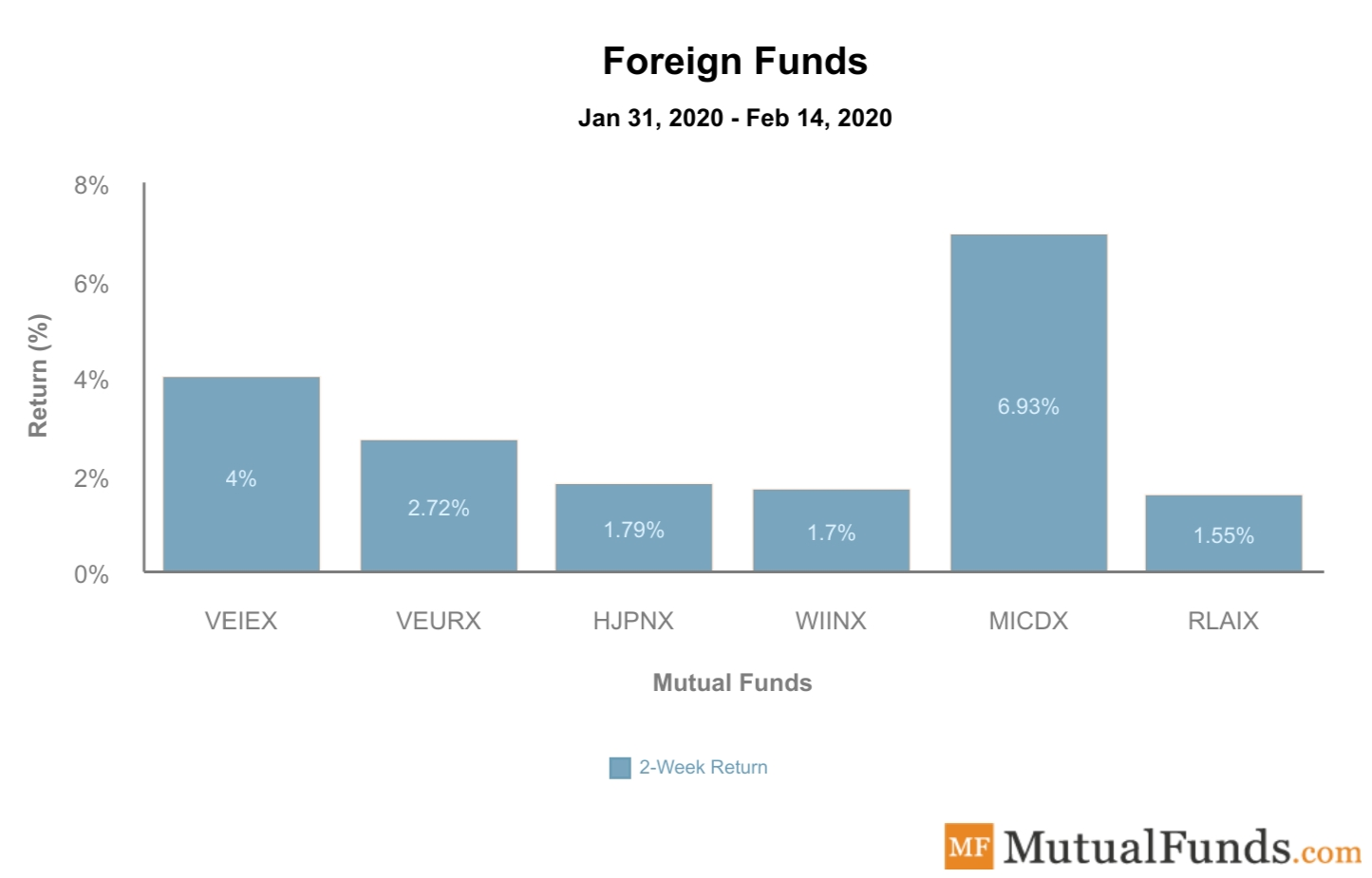 Foreign Funds Performance Feb 18, 2020