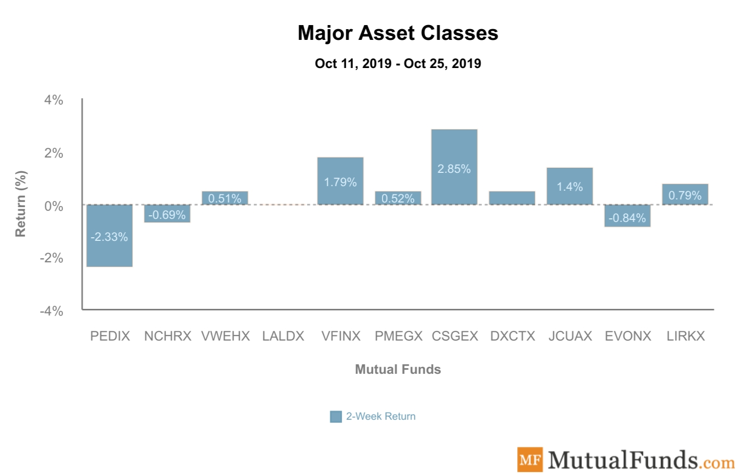 Major Asset Classes Performance Oct 29, 2019