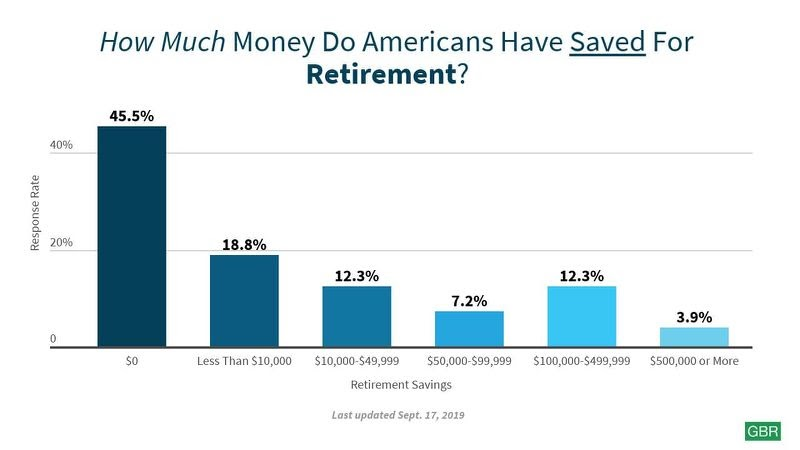 Retirement savings of Americans