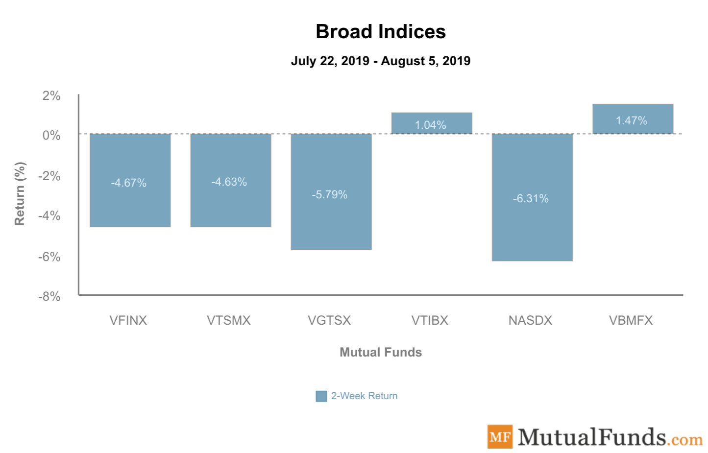 Broad Indices August 6 2019