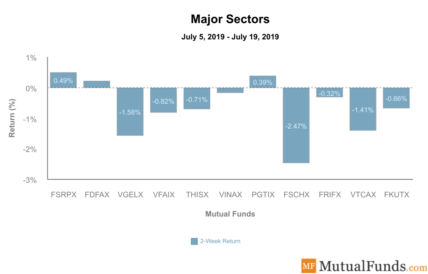 major sectors july 23 2019