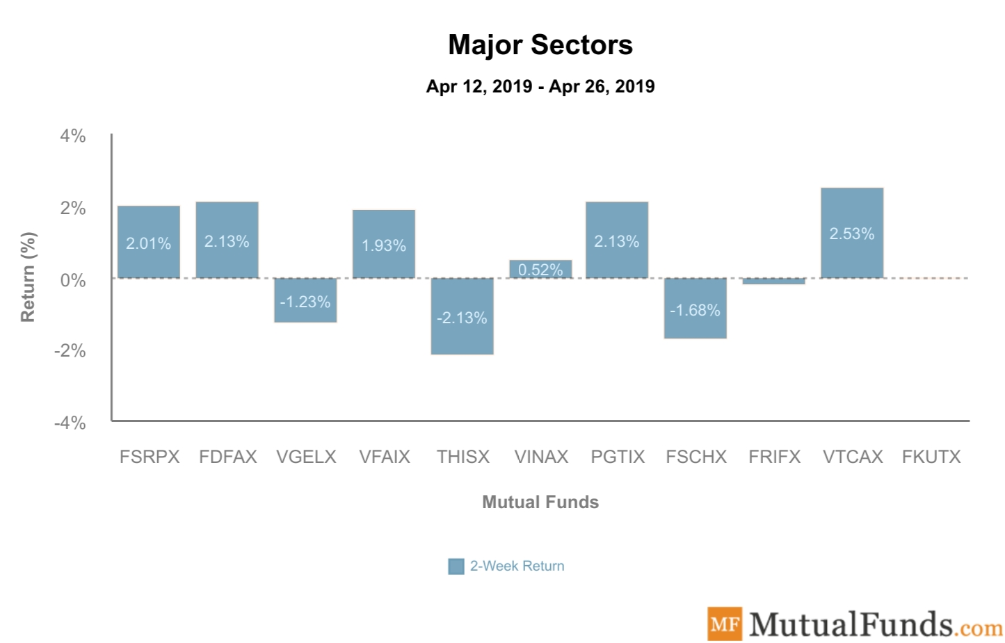 Major Sectors performance April 30