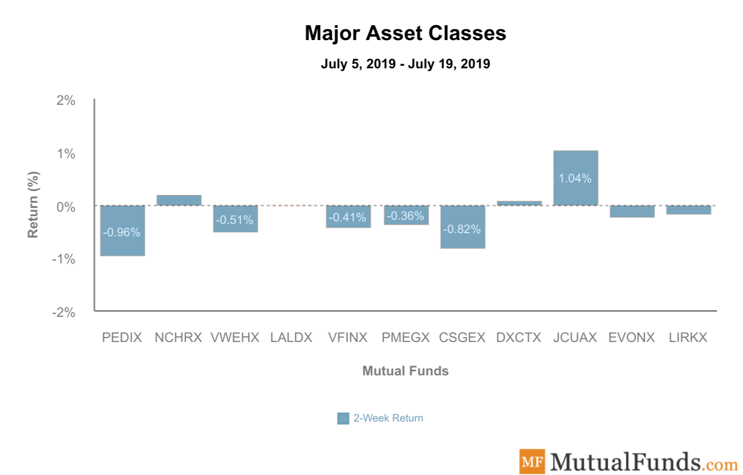 major asset classes july 23 2019
