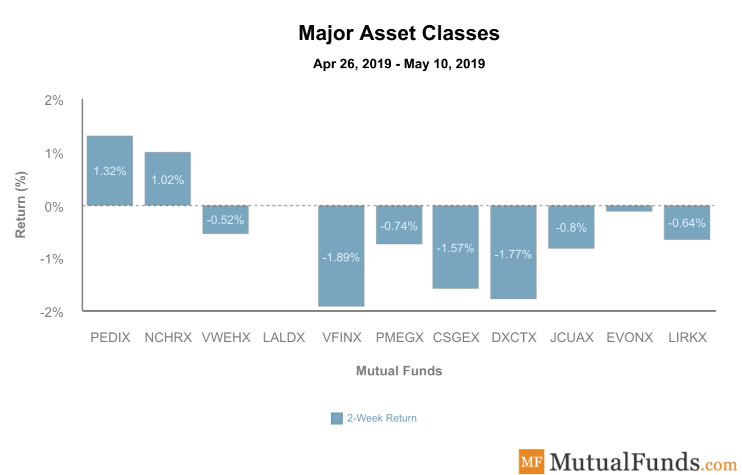 Major Asset Classes Performance May 14