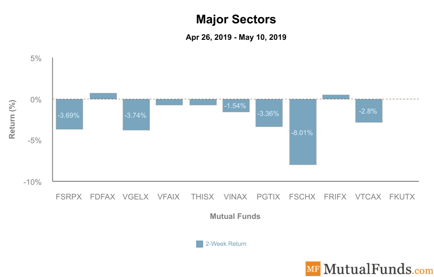 Major Sectors Performance May 14