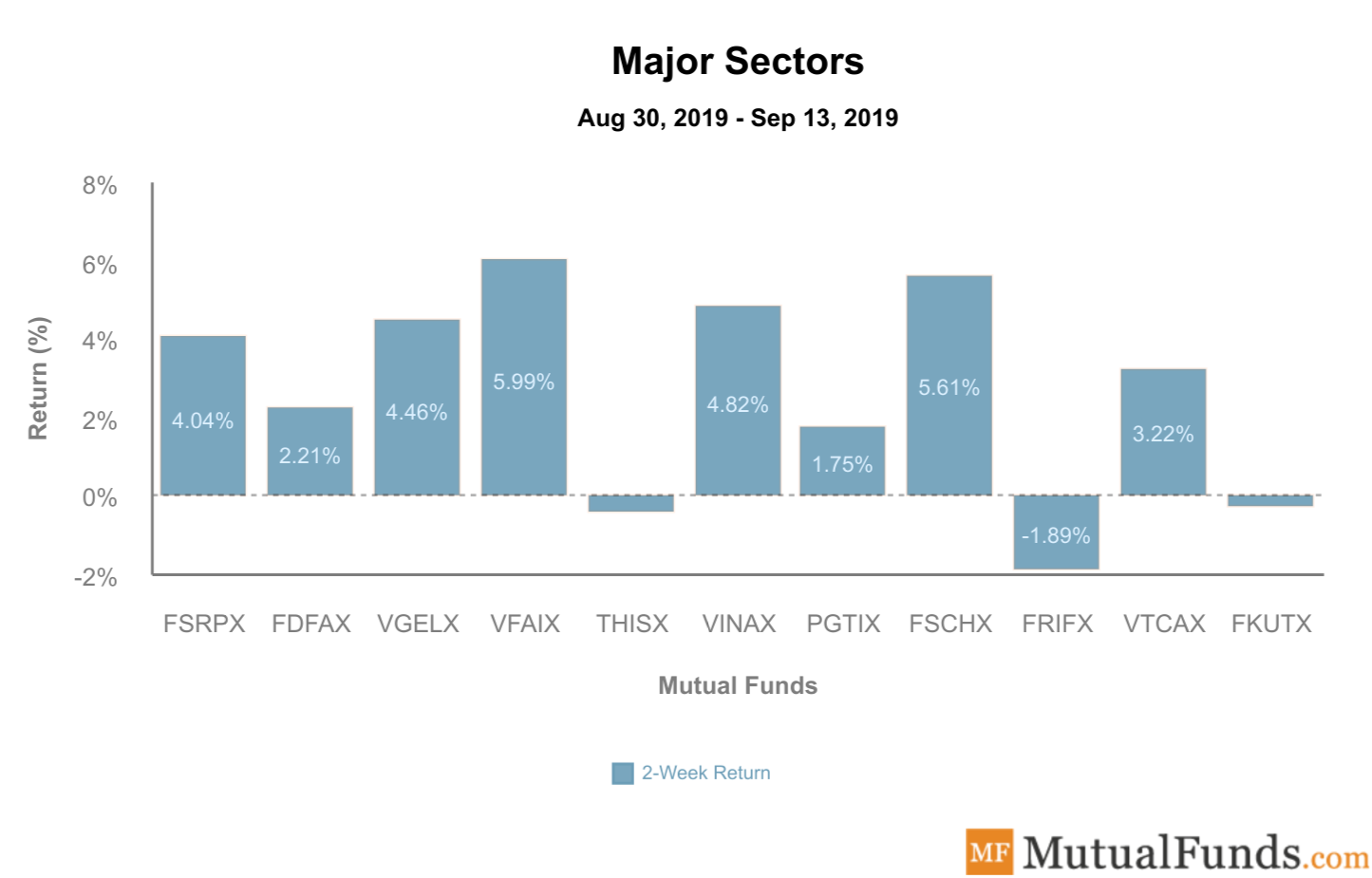 Major Sectors September 17 2019