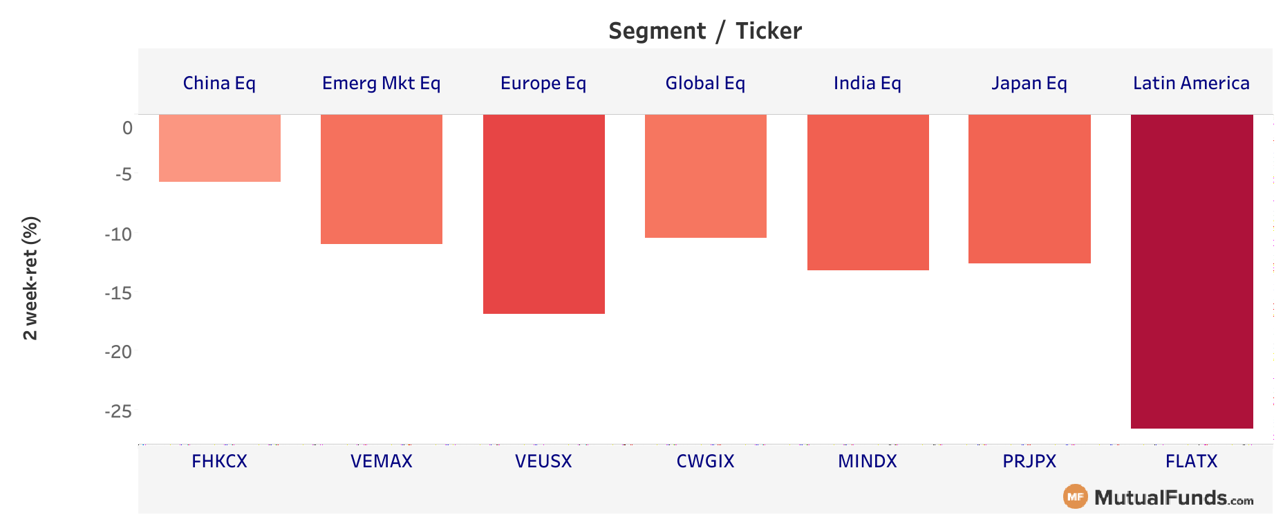 Foreign equities Mar 19