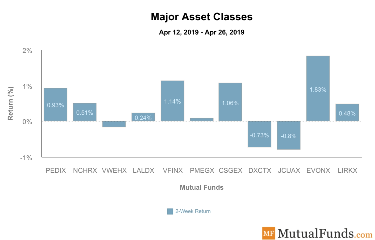 Major Asset Classes Performance April 30