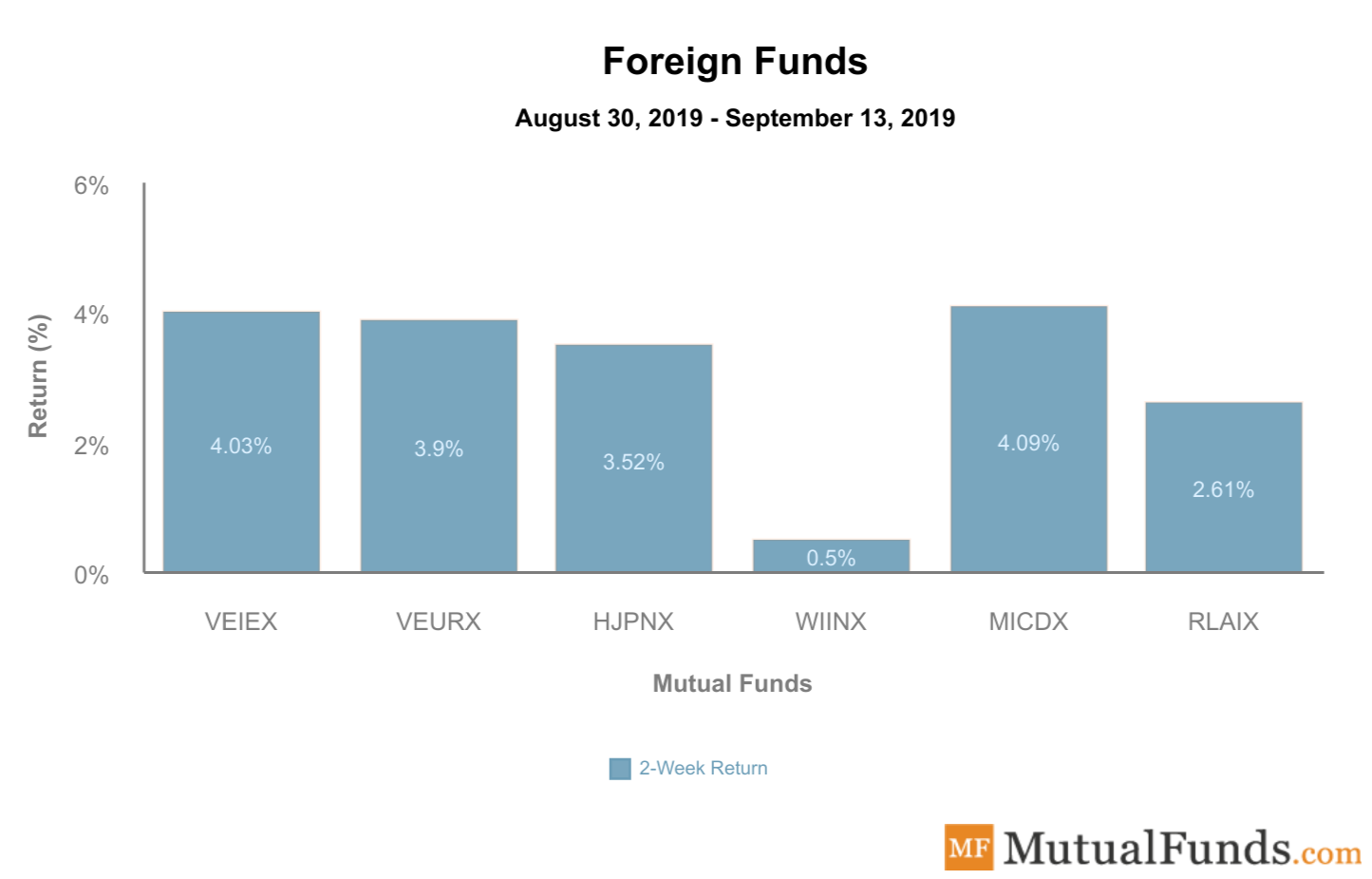 Foreign Funds September 17 2019