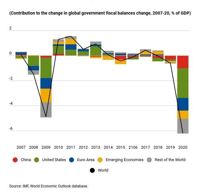 chnage in government fiscal balances