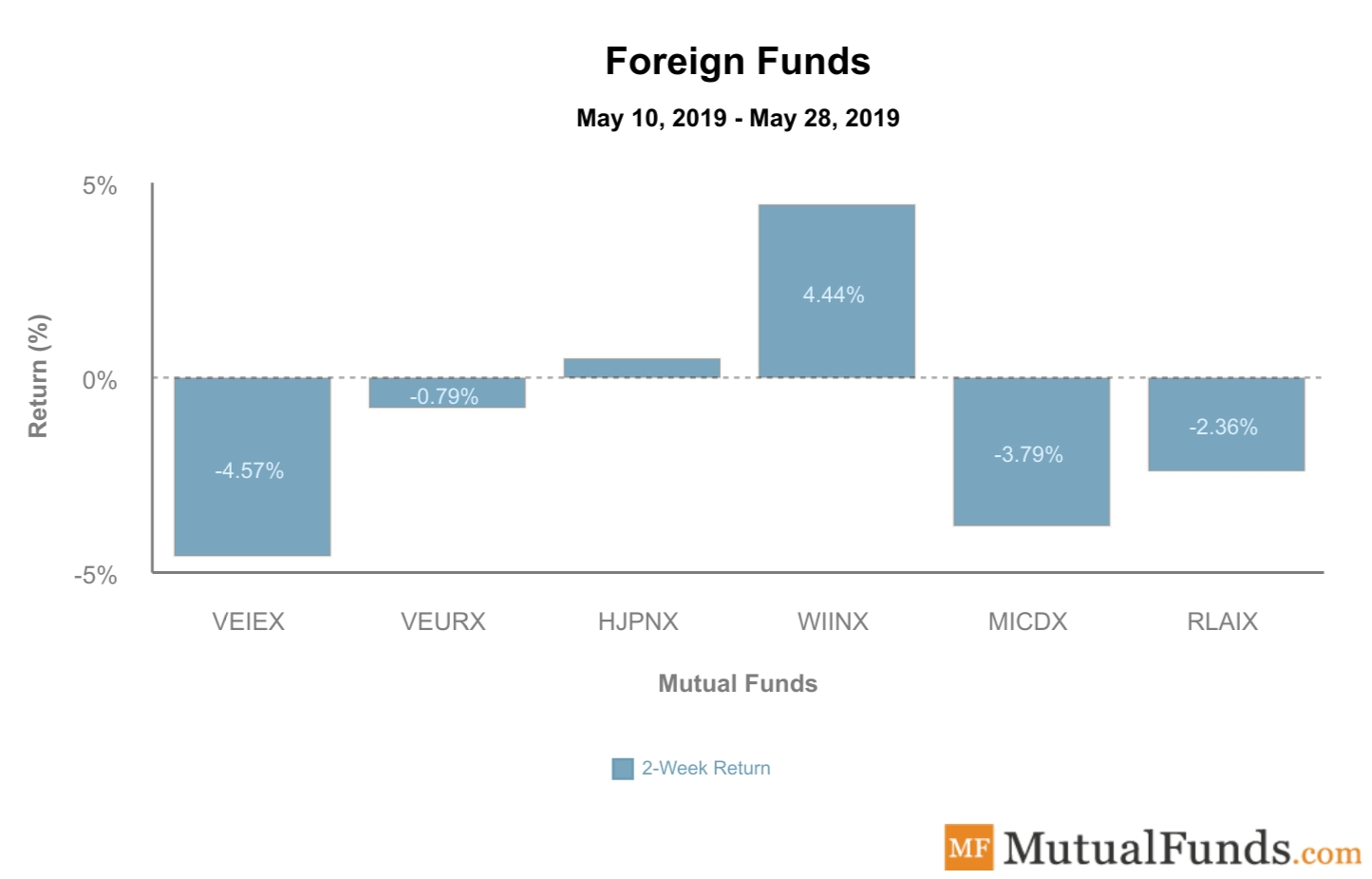 Foreign funds performance - May 28, 2019
